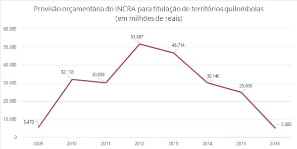 01 - Provisão orçamentária do INCRA para titulação de territórios quilombolas em milhões de reais