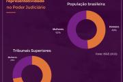 Gráfico Mulhres e Judiciário